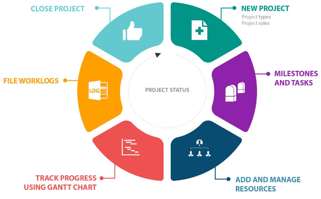 ITIL® FOUNDATION günstig als Online-Seminar