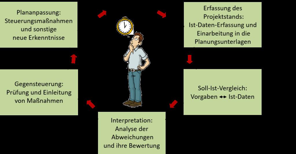 Der Projektcontrollingkreis nach IAPM