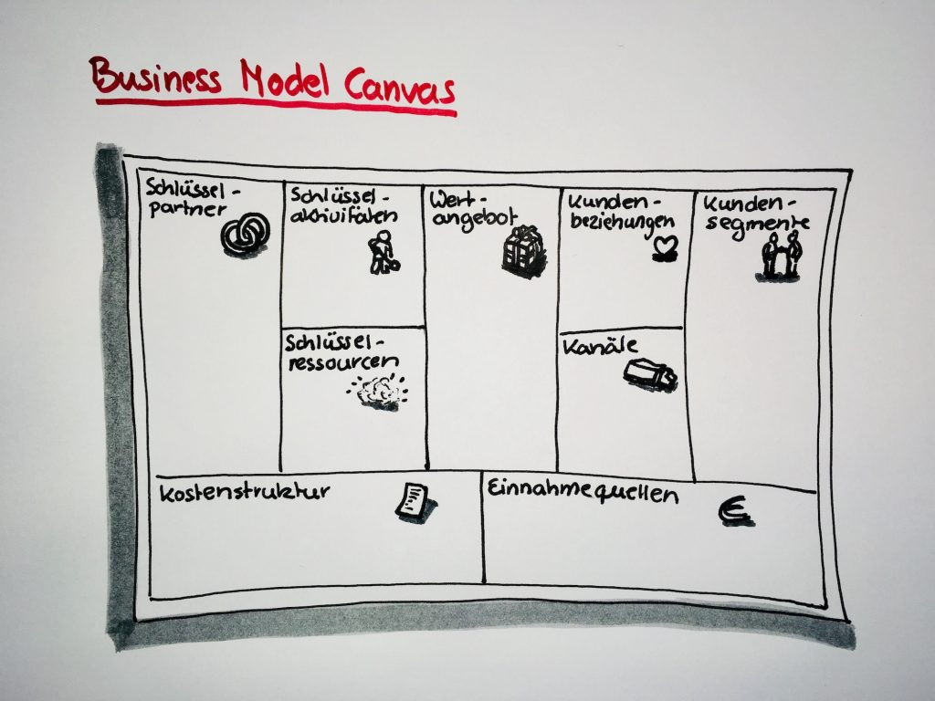 Übersicht Business Model Canvas