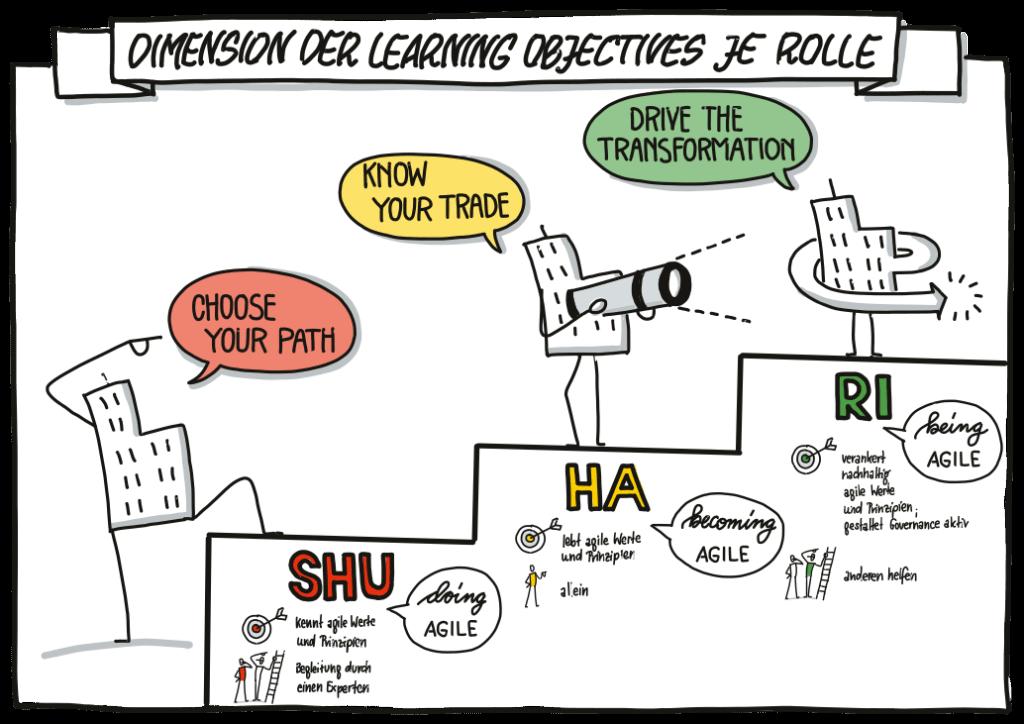 Dimensionen der Lernenden